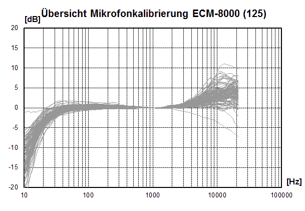 https://www.hifi-selbstbau.de/images/stories/Messraum/MicCal1000/MicCal_ECM8000a125.png
